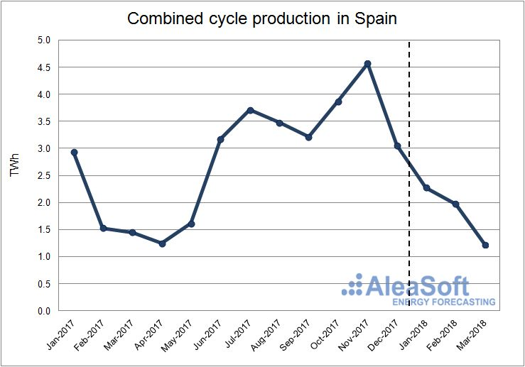 AleaSoft - Combined cycle production in Spain