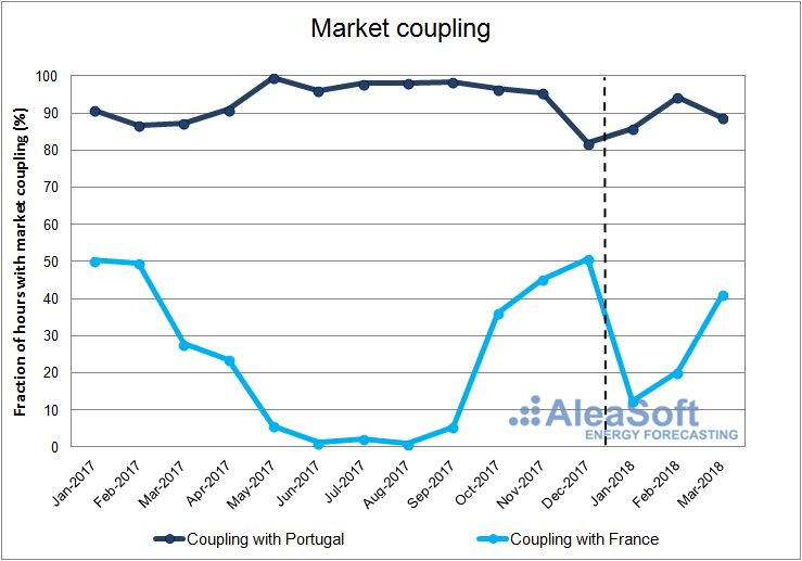 AleaSoft - Monthly fraction of hours with market coupling with Portugal and with France.