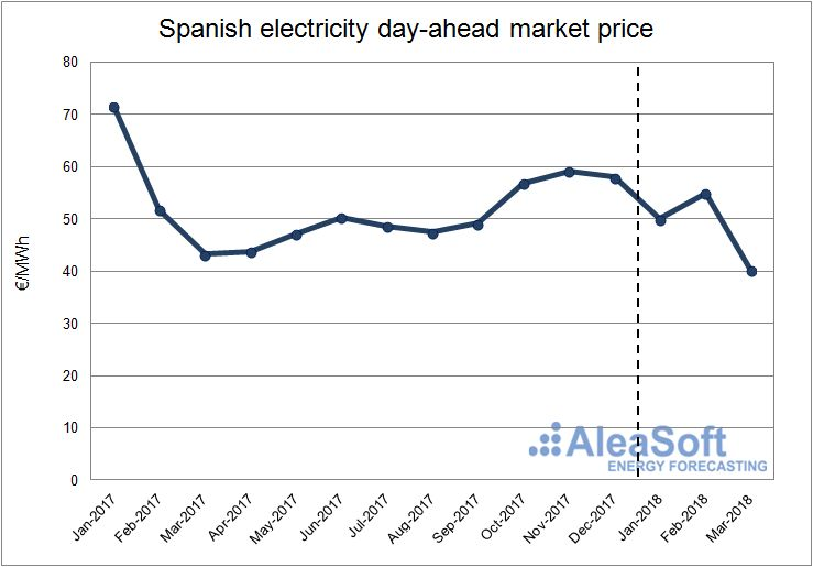AleaSoft - Spanish electricity day-ahead Market.