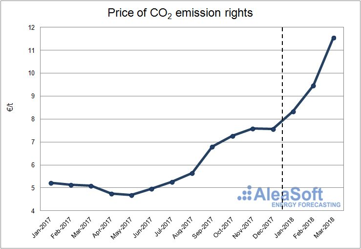 AleaSoft - Price of CO2 emission rights.
