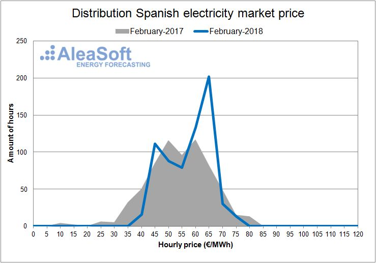 AleaSoft - Spanish electricity day-ahead Market February of 2018.