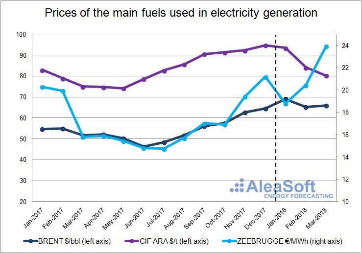 AleaSoft - Price of the main fuels used in electricity generation.