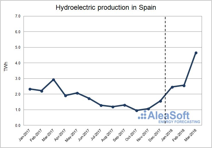 AleaSoft - Hydroelectric production in Spain