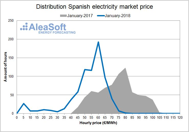 AleaSoft - Spanish electricity day-ahead Market January of 2018.