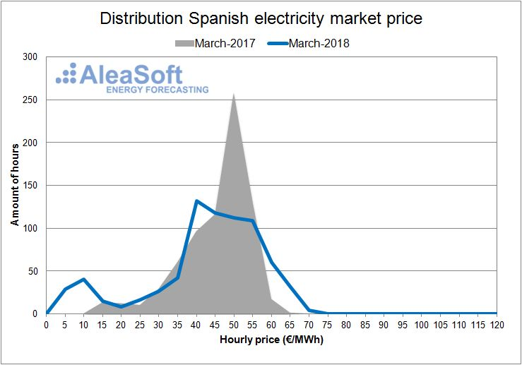 AleaSoft - Spanish electricity day-ahead Market March of 2018.