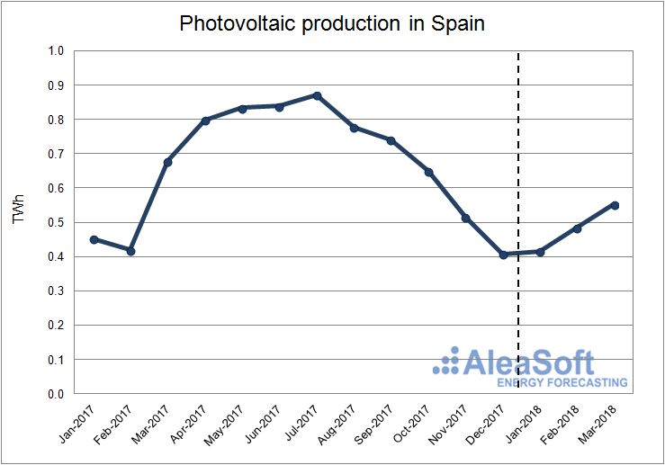 AleaSoft - Solar photovoltaic production in Spain