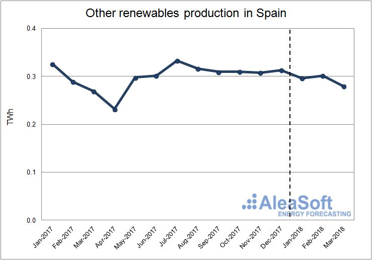 AleaSoft - Production using other renewable technologies in Spain