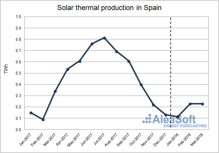 AleaSoft - Solar thermal production in Spain