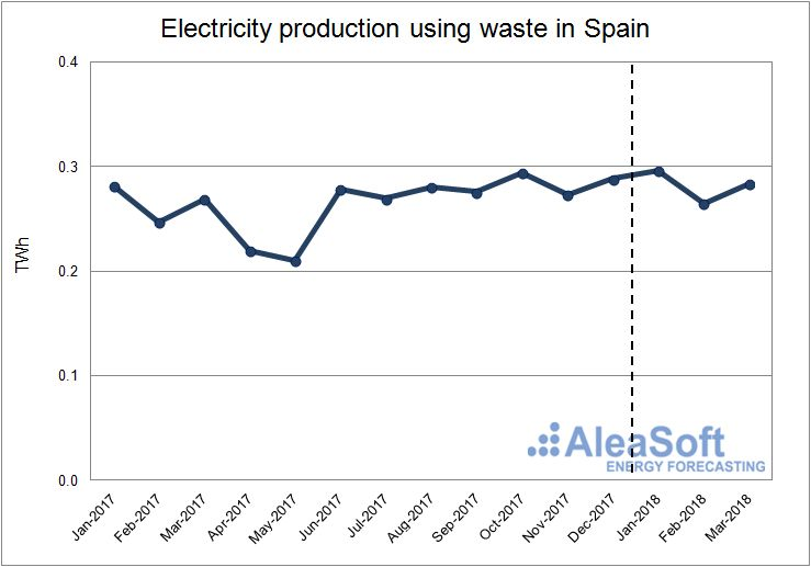AleaSoft - Electricity production using waste in Spain