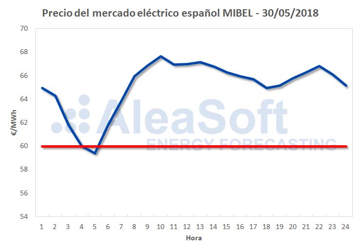 AleaSoft - Precio del mercado eléctrico español MIBEL