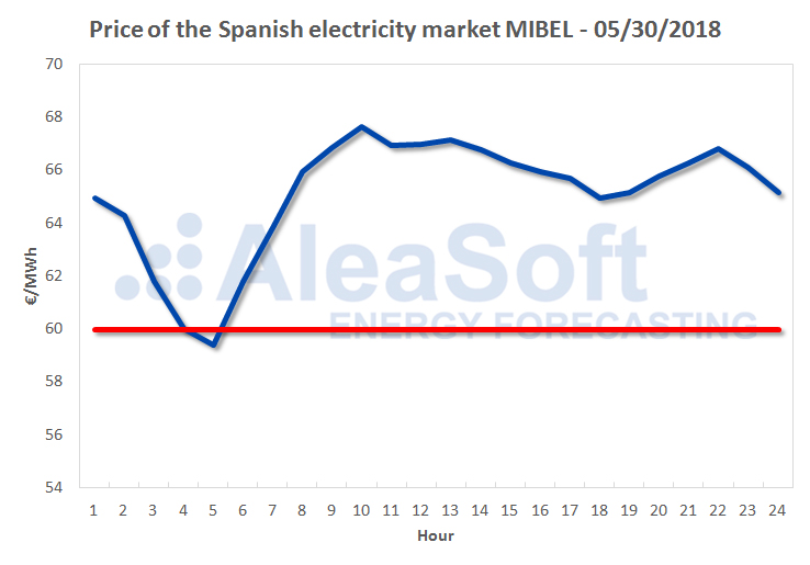 AleaSoft - Price of the Spanish electricity market MIBEL