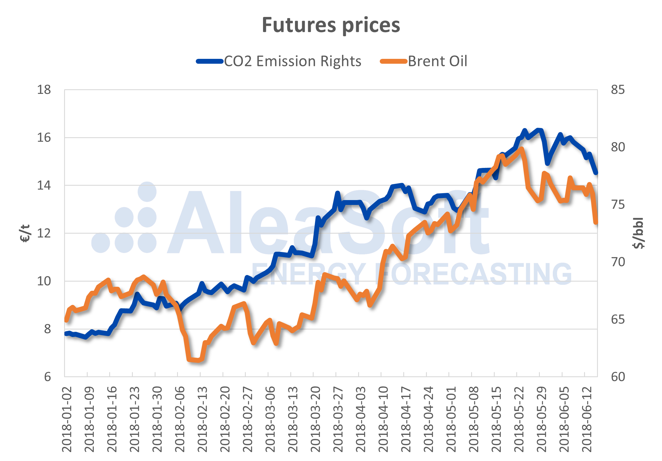 AleaSoft - Futures prices