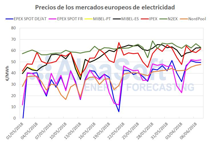 AleaSoft - Precios de mercados de electricidad europeos
