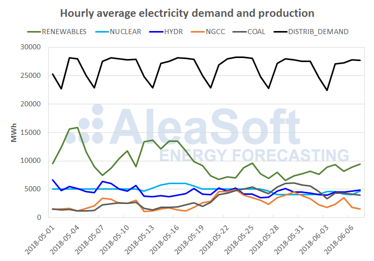 AleaSoft - Spain mainland electricity production