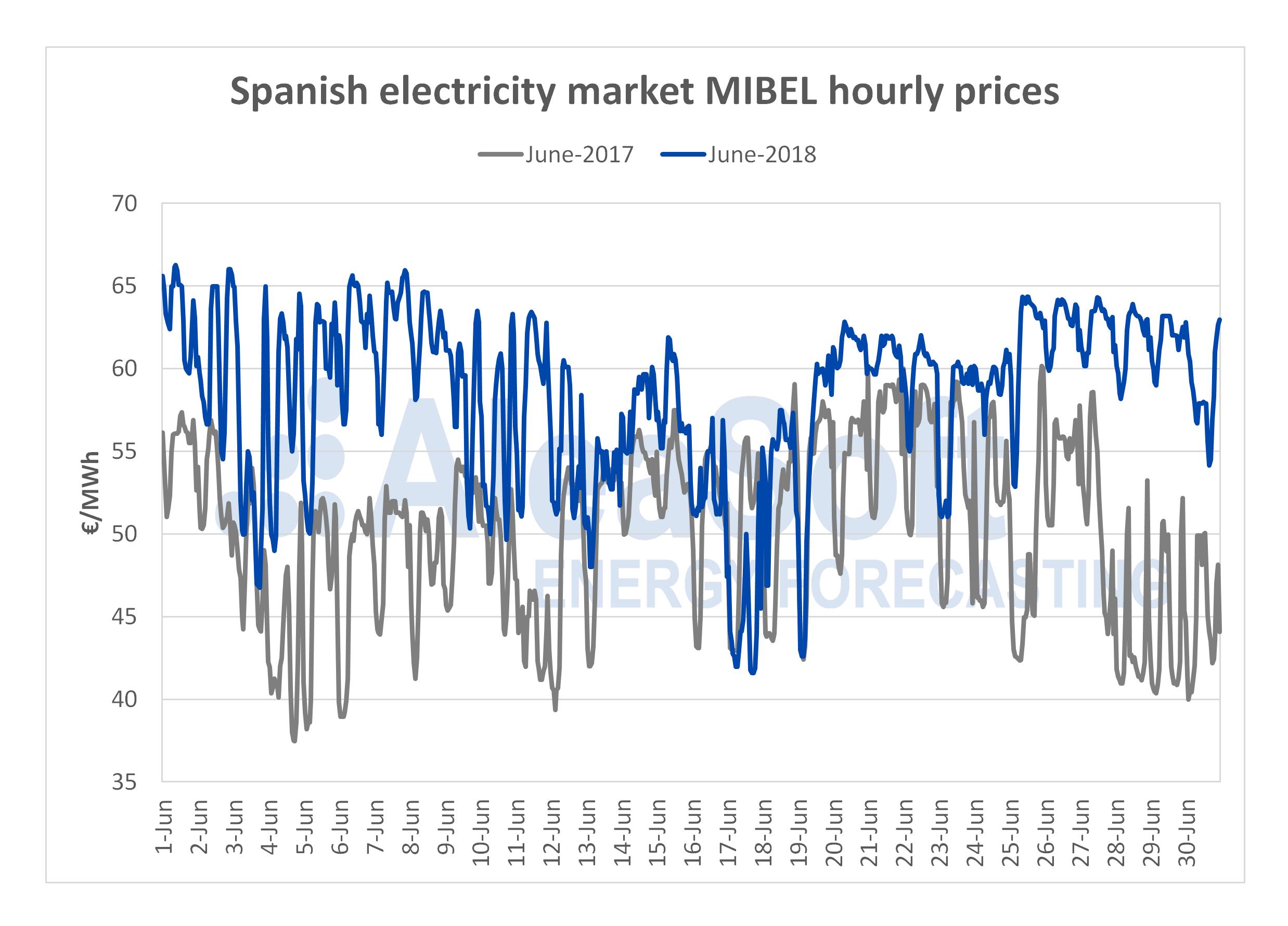 AleaSoft - MIBEL hourly electricity price