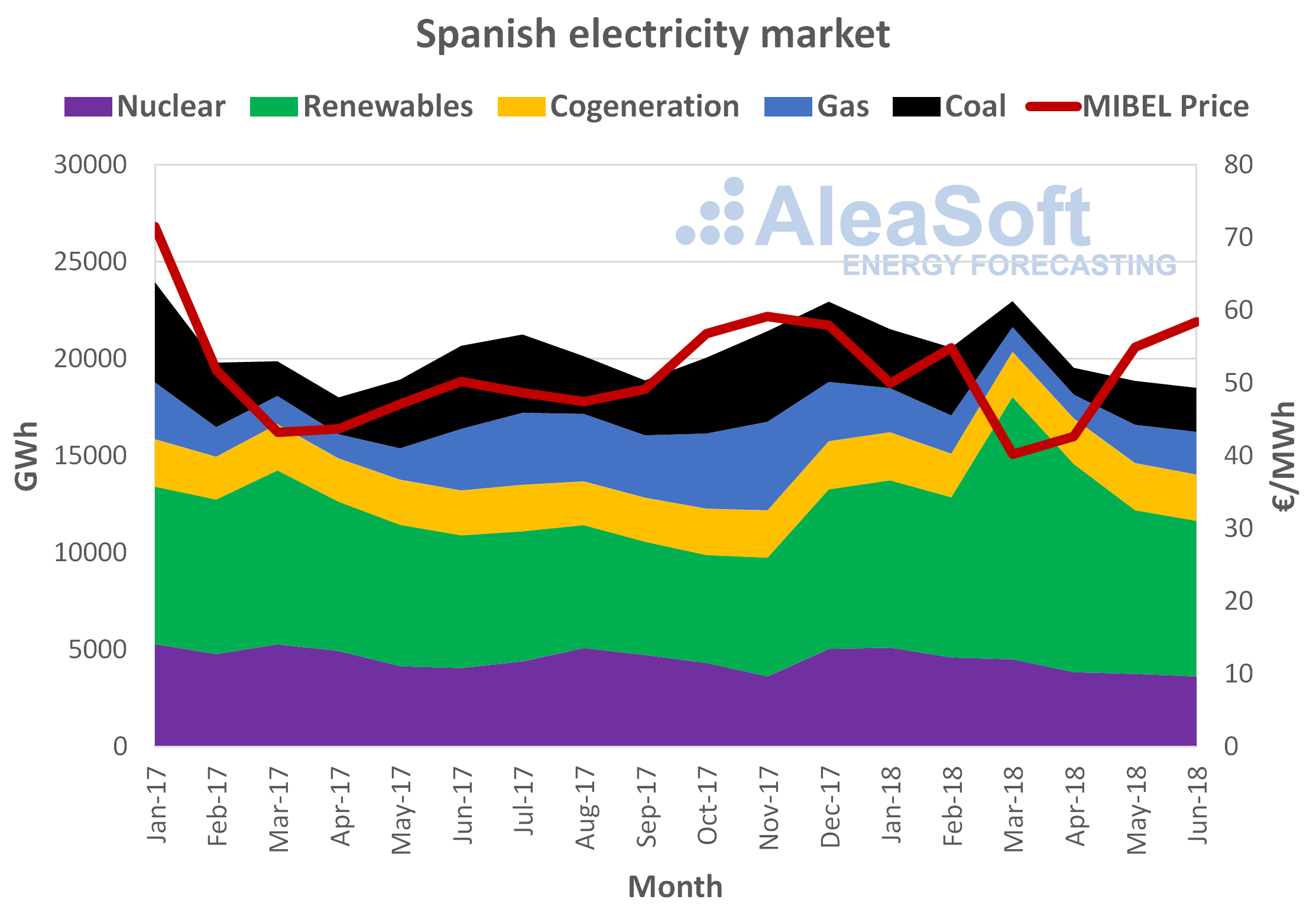 AleaSoft - Electricity production vs spanish price MIBEL