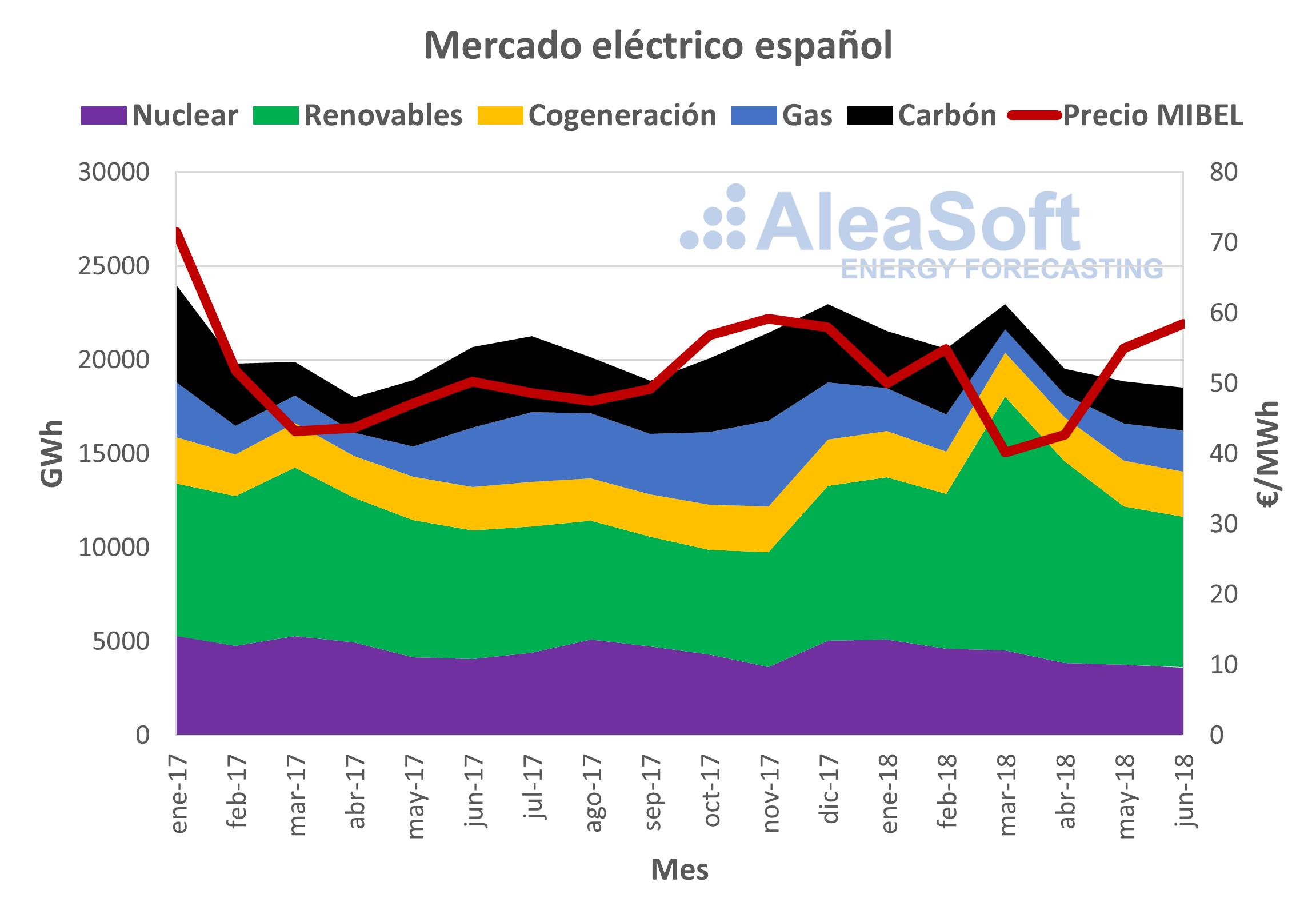 AleaSoft - Producción eléctrica de España vs precio MIBEL