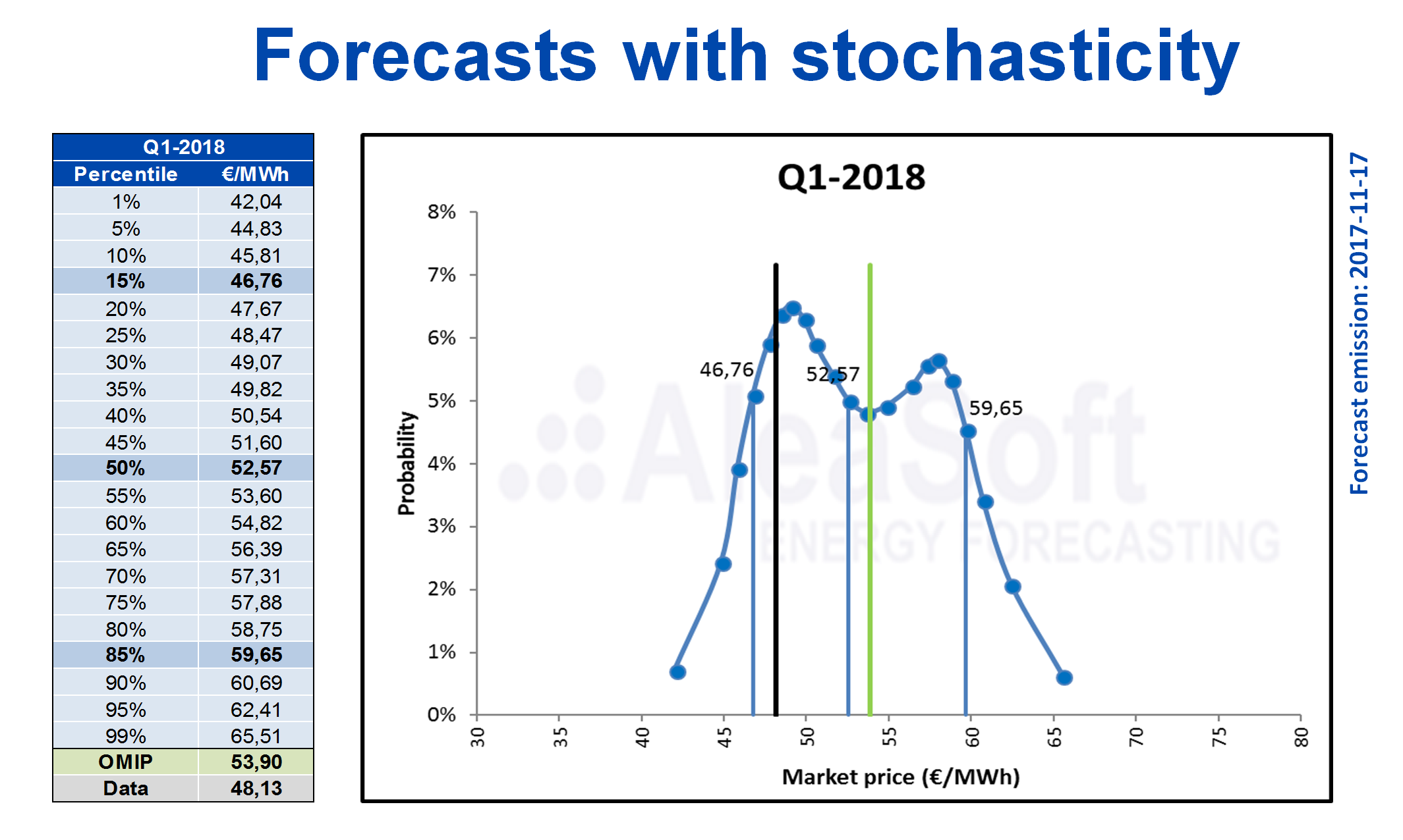 AleaSoft - Electricity price forecast stochasticity