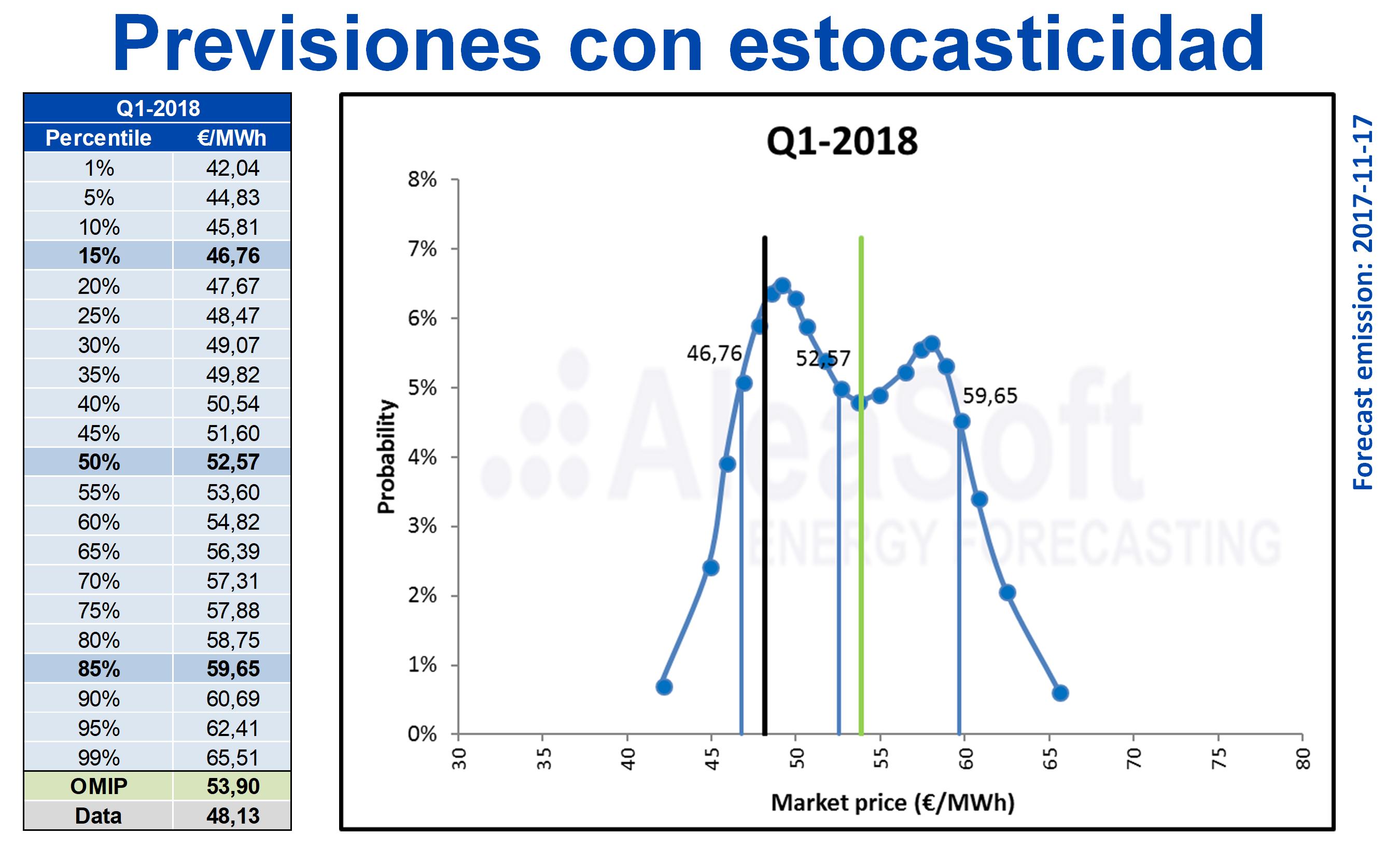 AleaSoft - Estocasticidad de previsiones de precios de electricidad