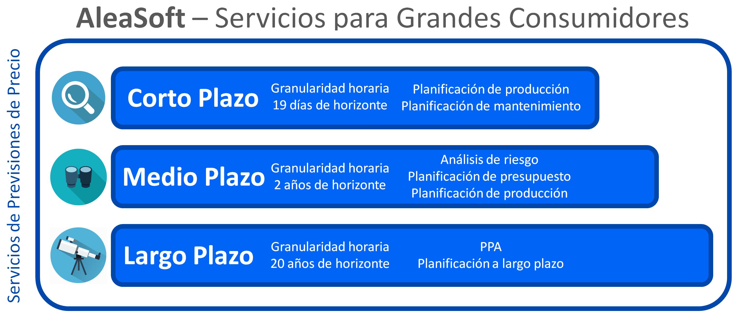 AleaSoft - Servicios para grandes consumidores de electricidad