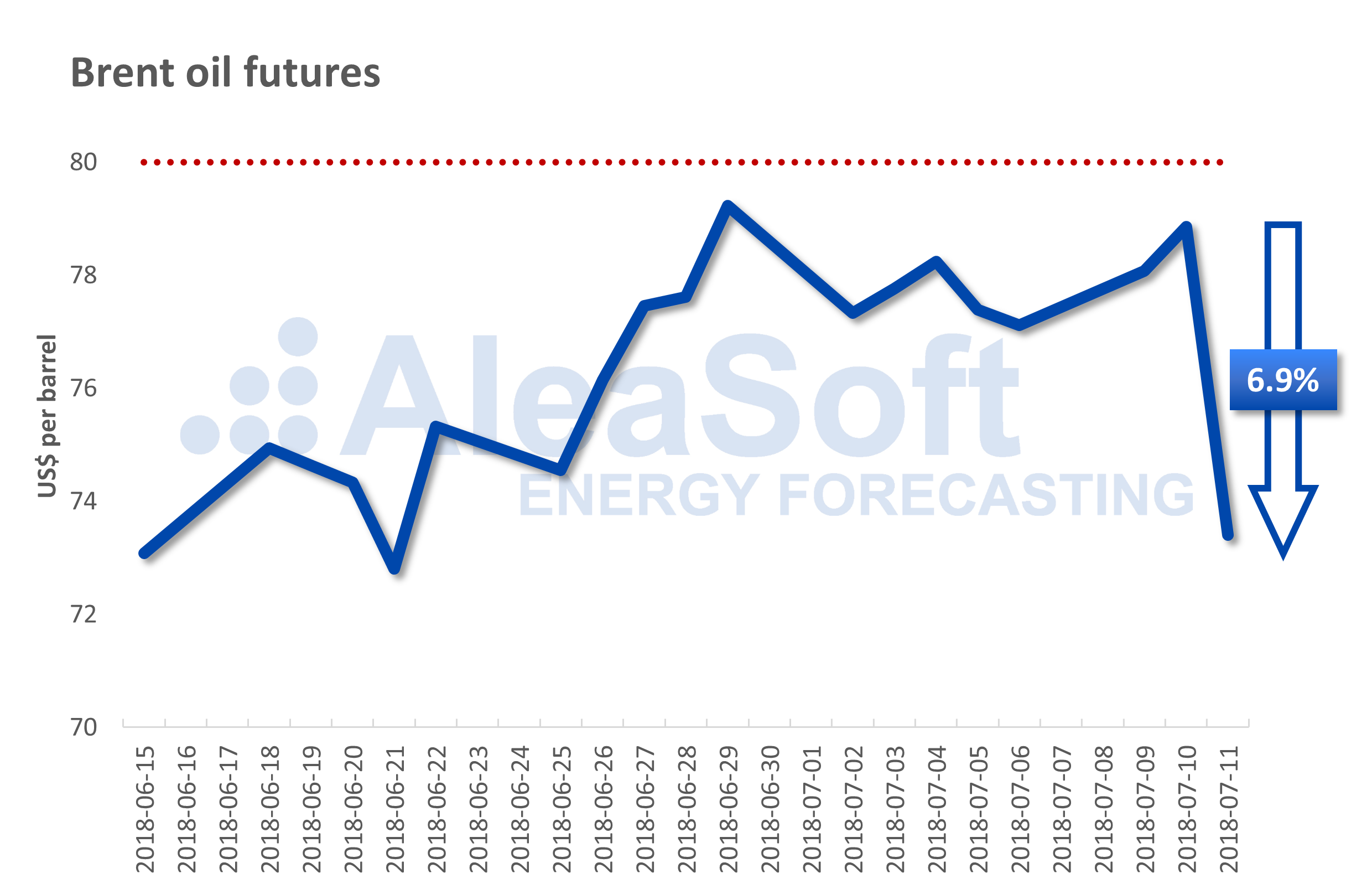 AleaSoft - Brent oil futures prices