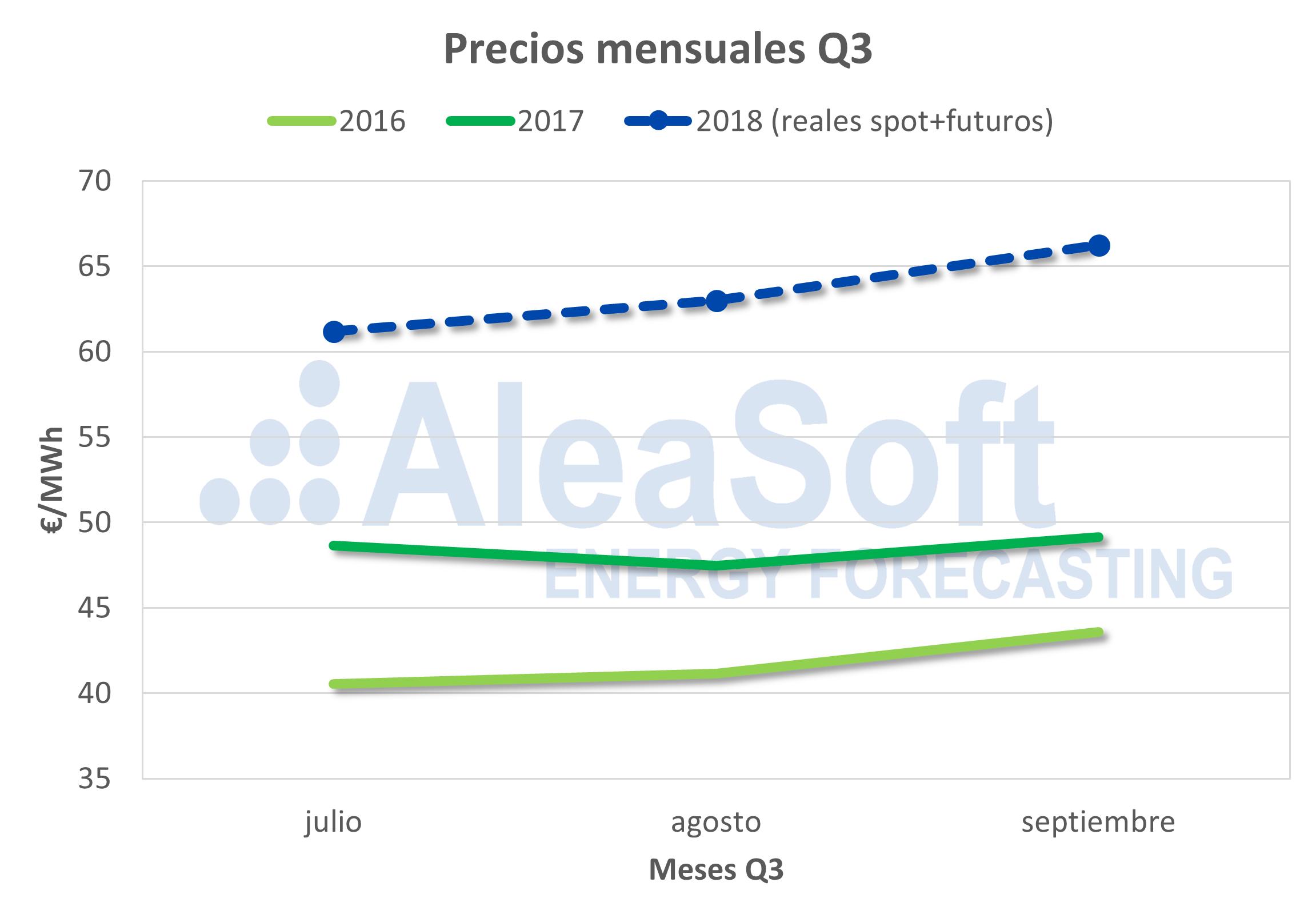 AleaSoft - Precios de electricidad de España del 3er trimestre
