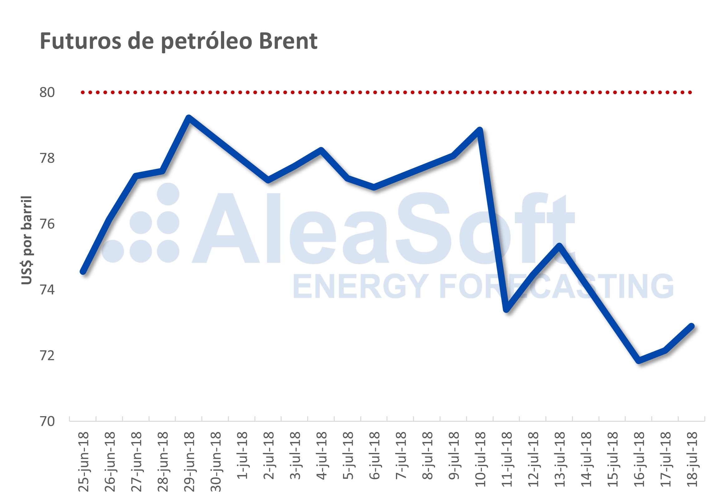 AleaSoft - Precios de futuros del Brent