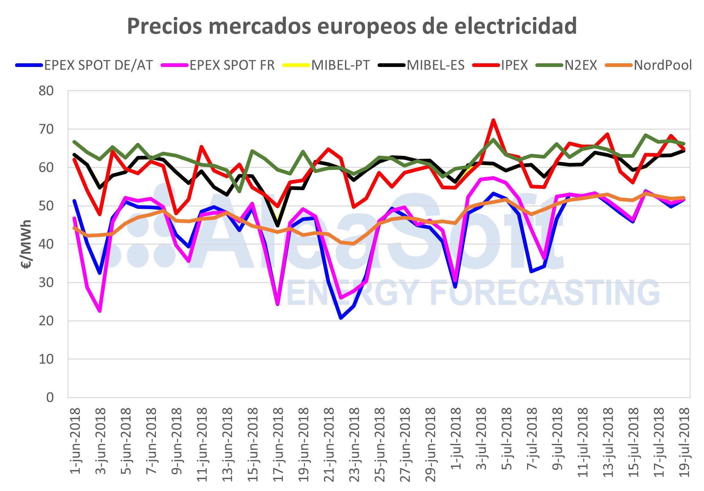AleaSoft - Precios de mercados europeos de electricidada