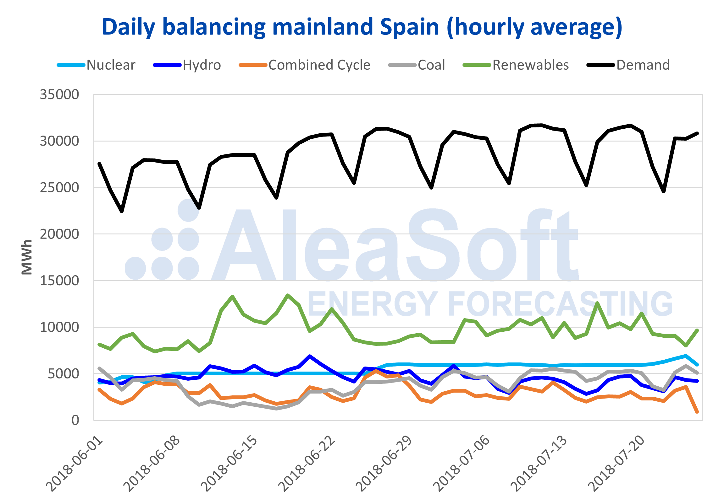 AleaSoft - Spain electricity demand and production