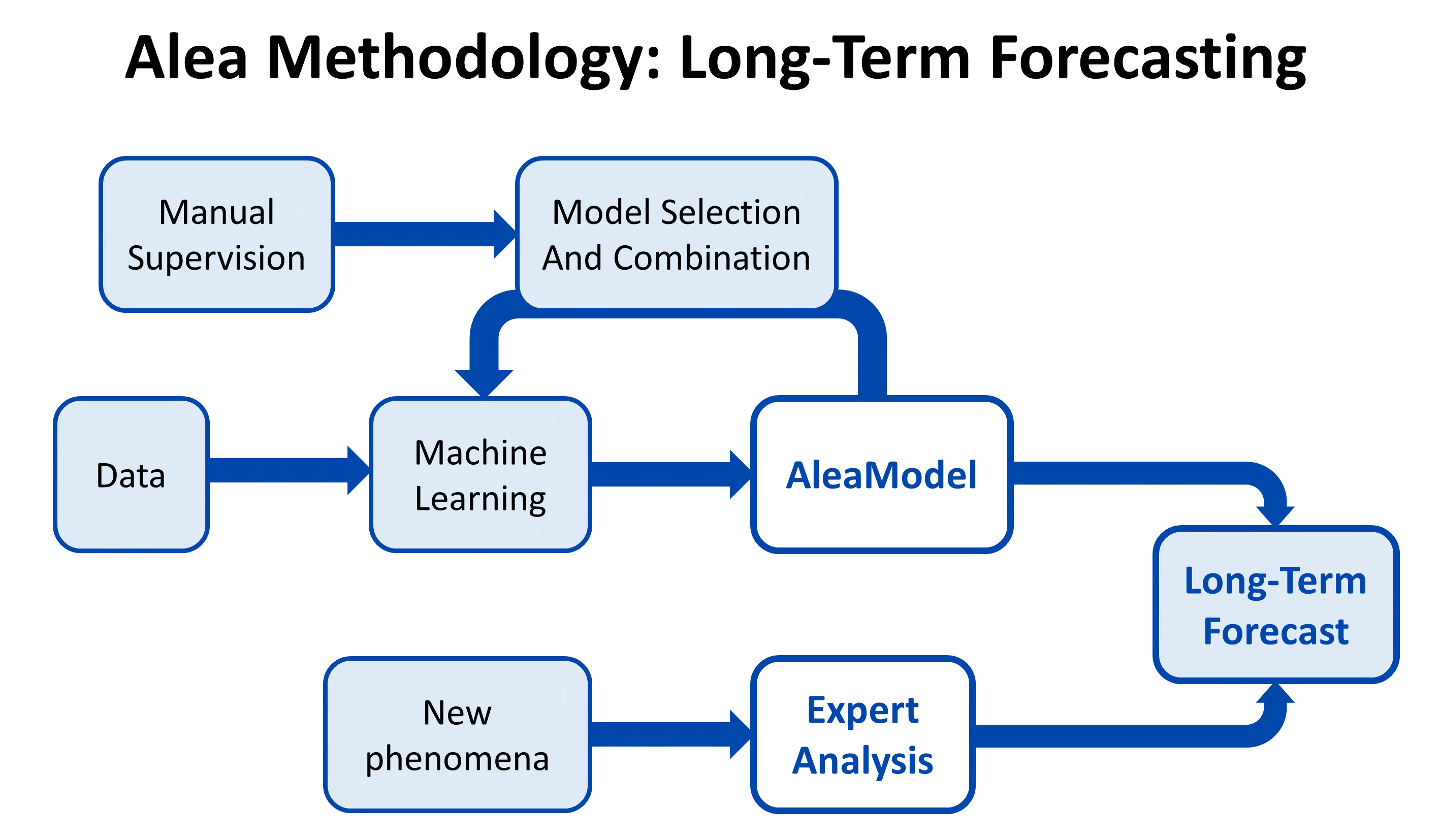 AleaSoft - Long term forecasting scheme