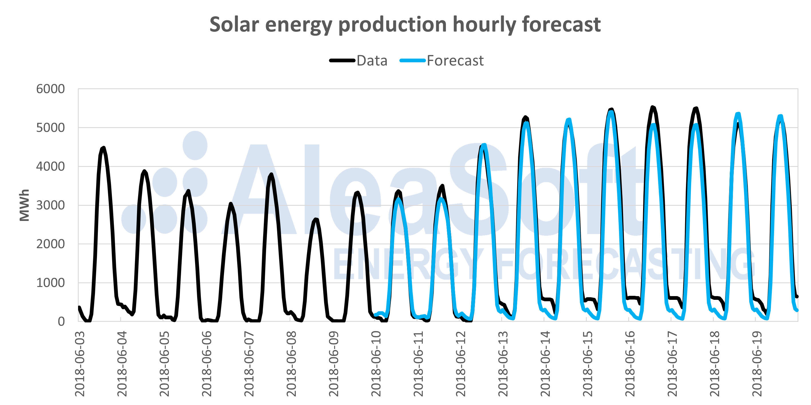 AleaSoft - Solar energy forecast