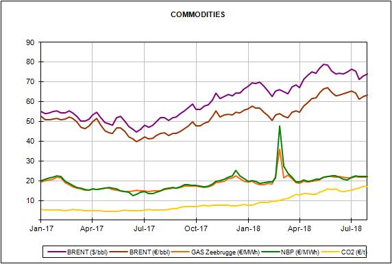 Informe de precios de mercados europeos de energía del mes de julio de 2018