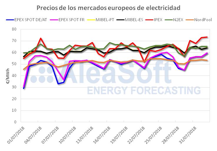 AleaSoft - Precios de los mercados europeos de electricidad
