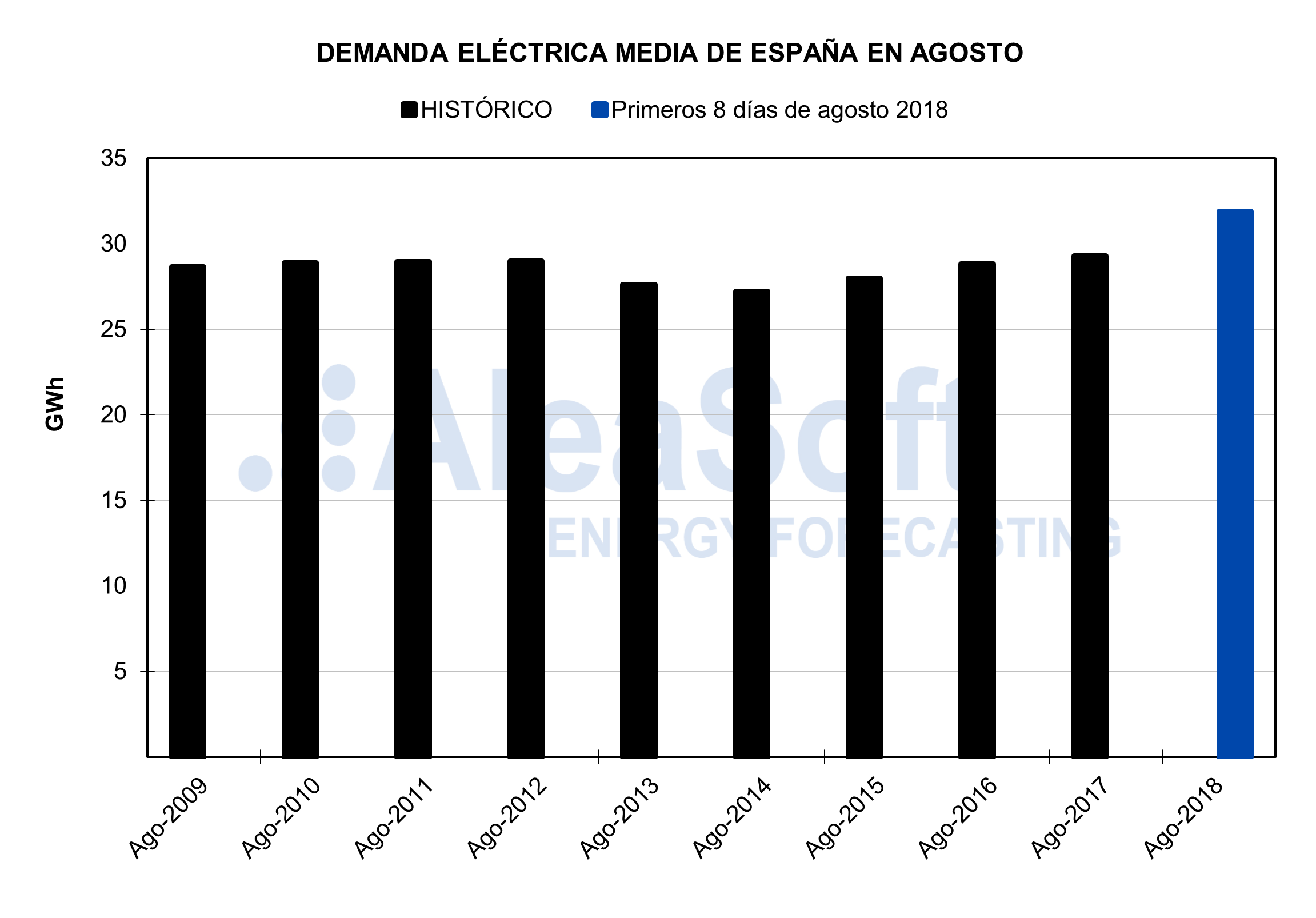 AleaSoft - Demanda electrica de España