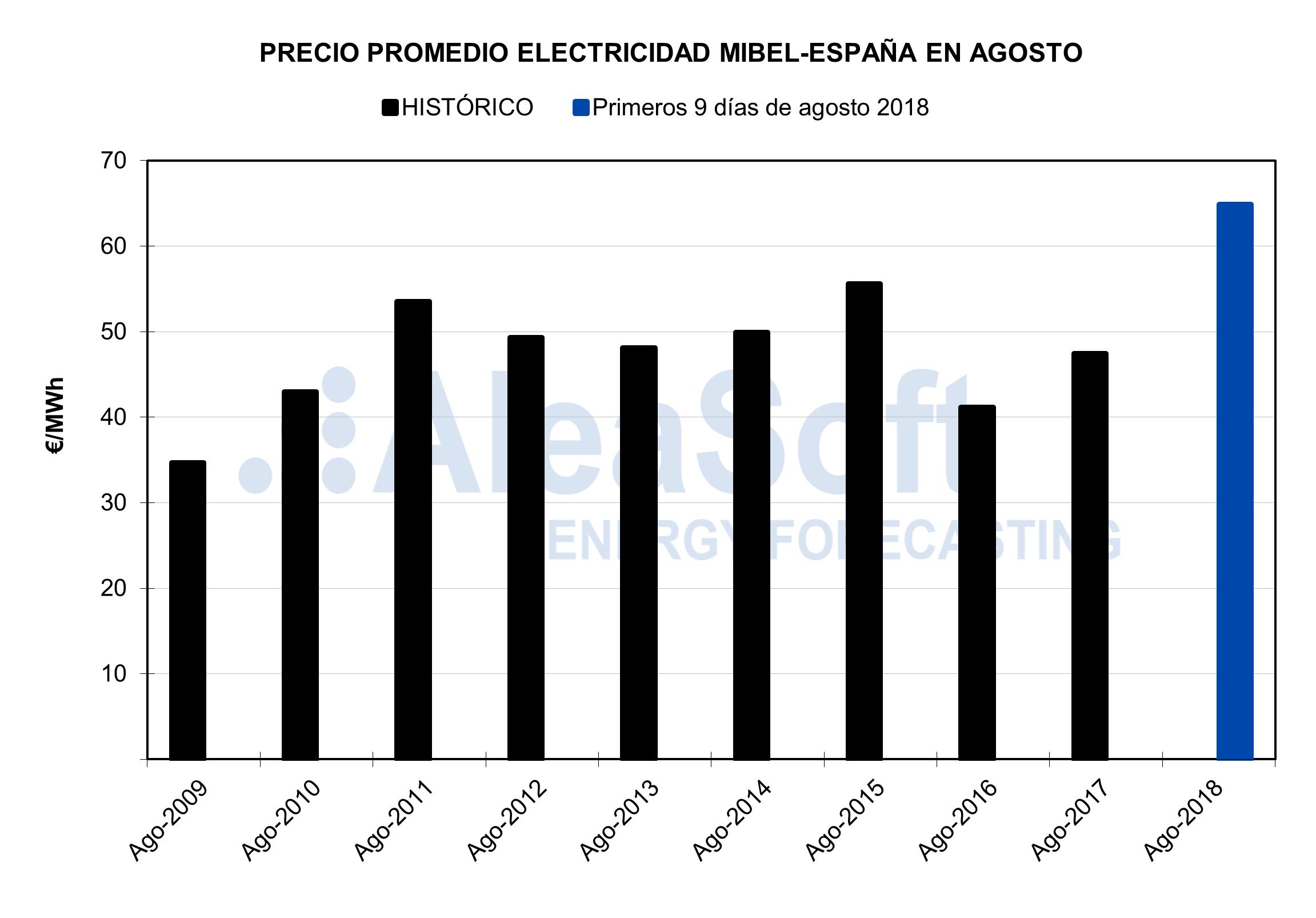 AleaSoft - Precio promedio de electricidad MIBEL-España en Agosto