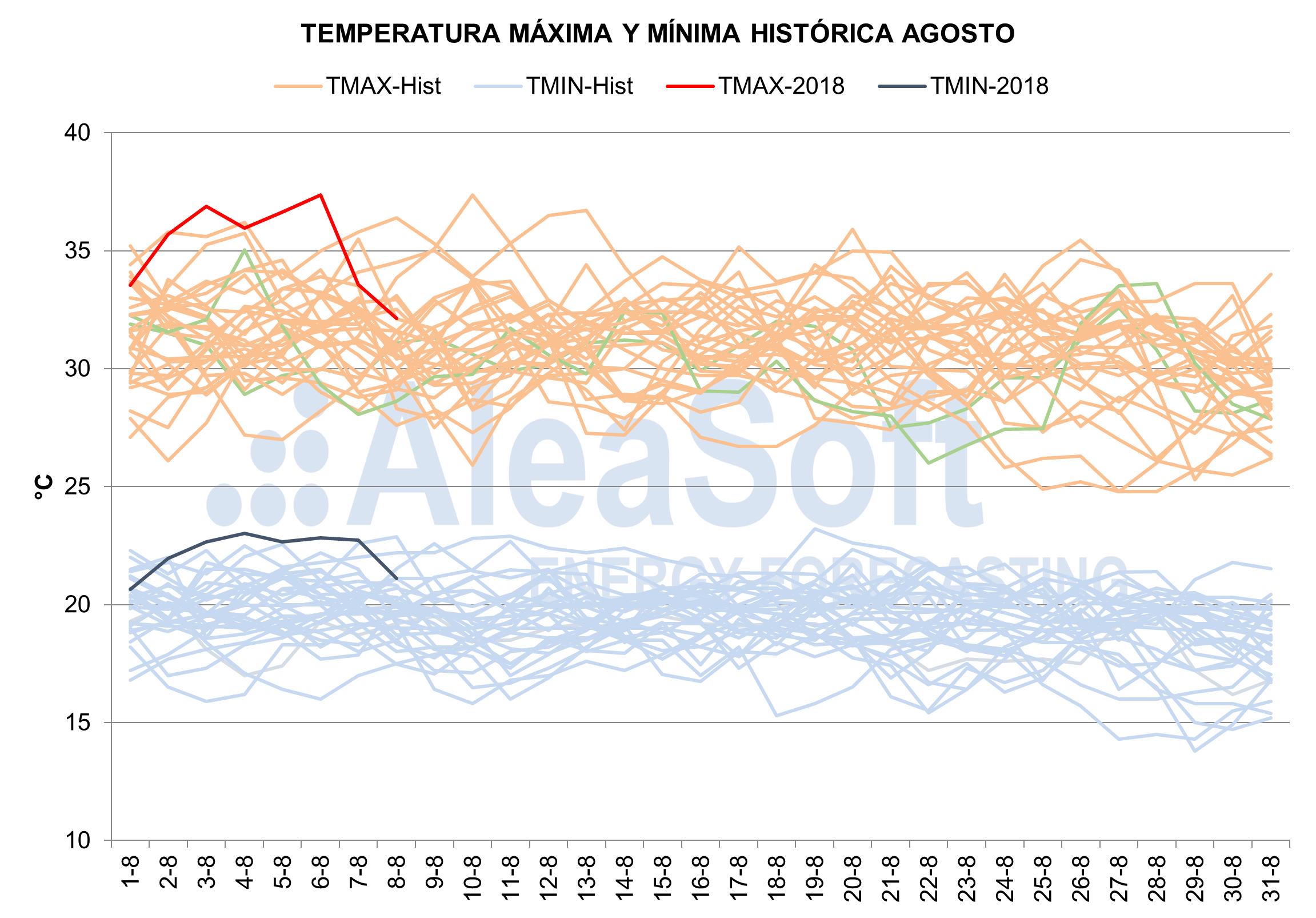AleaSoft - Temperaturas históricas de Agosto