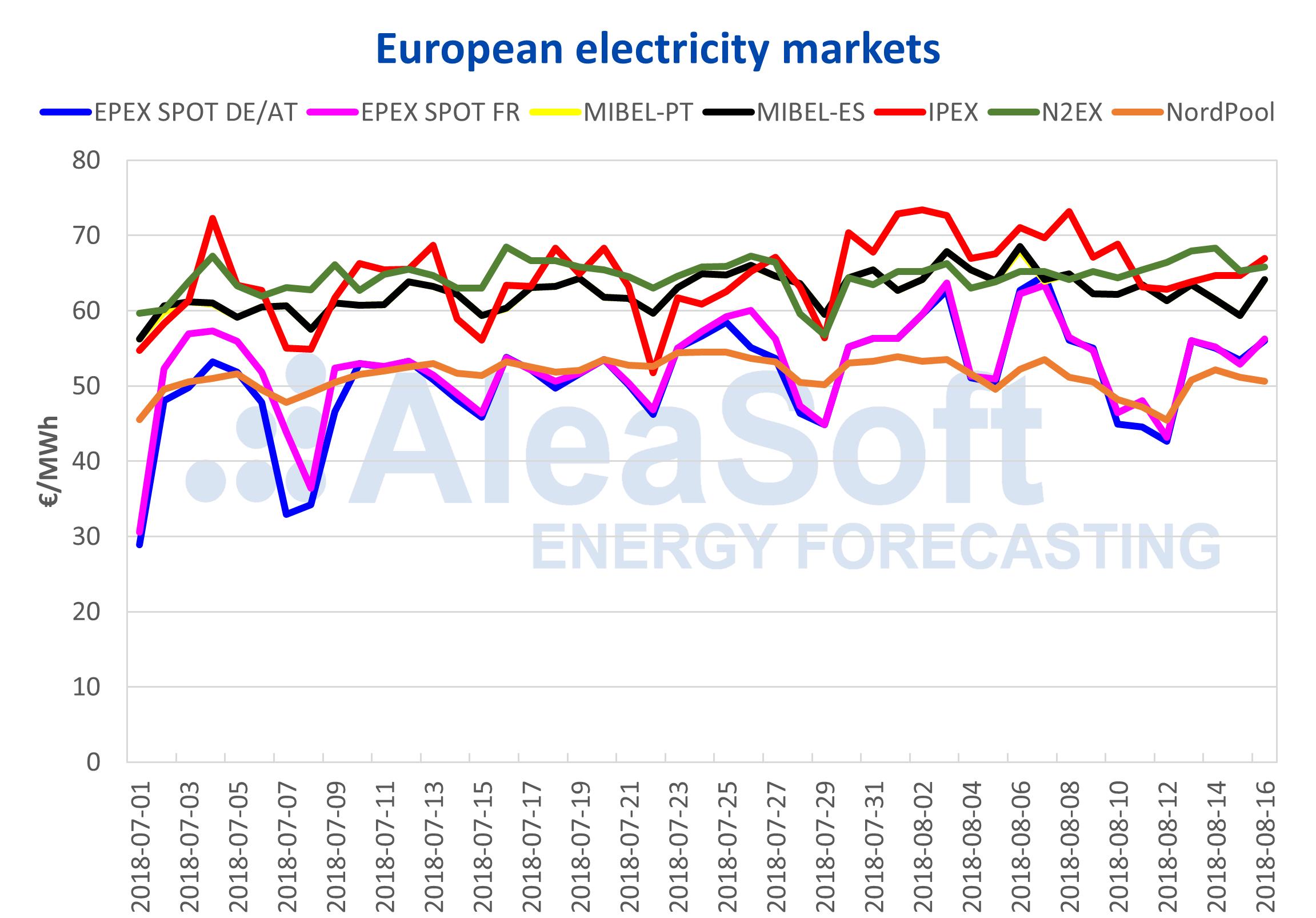 AleaSoft – European electricity markets