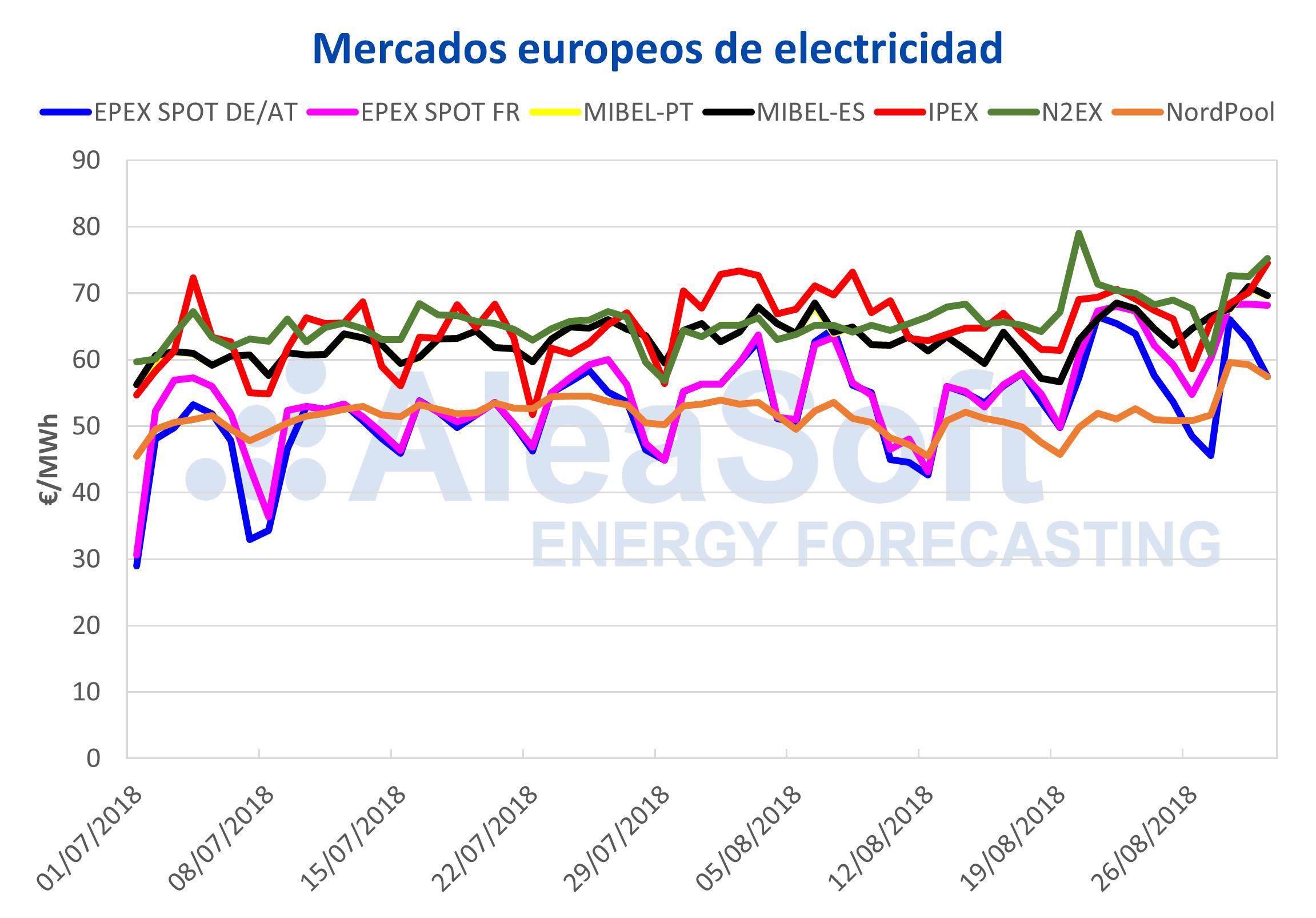 AleaSoft – Precios mercados europeos electricidad