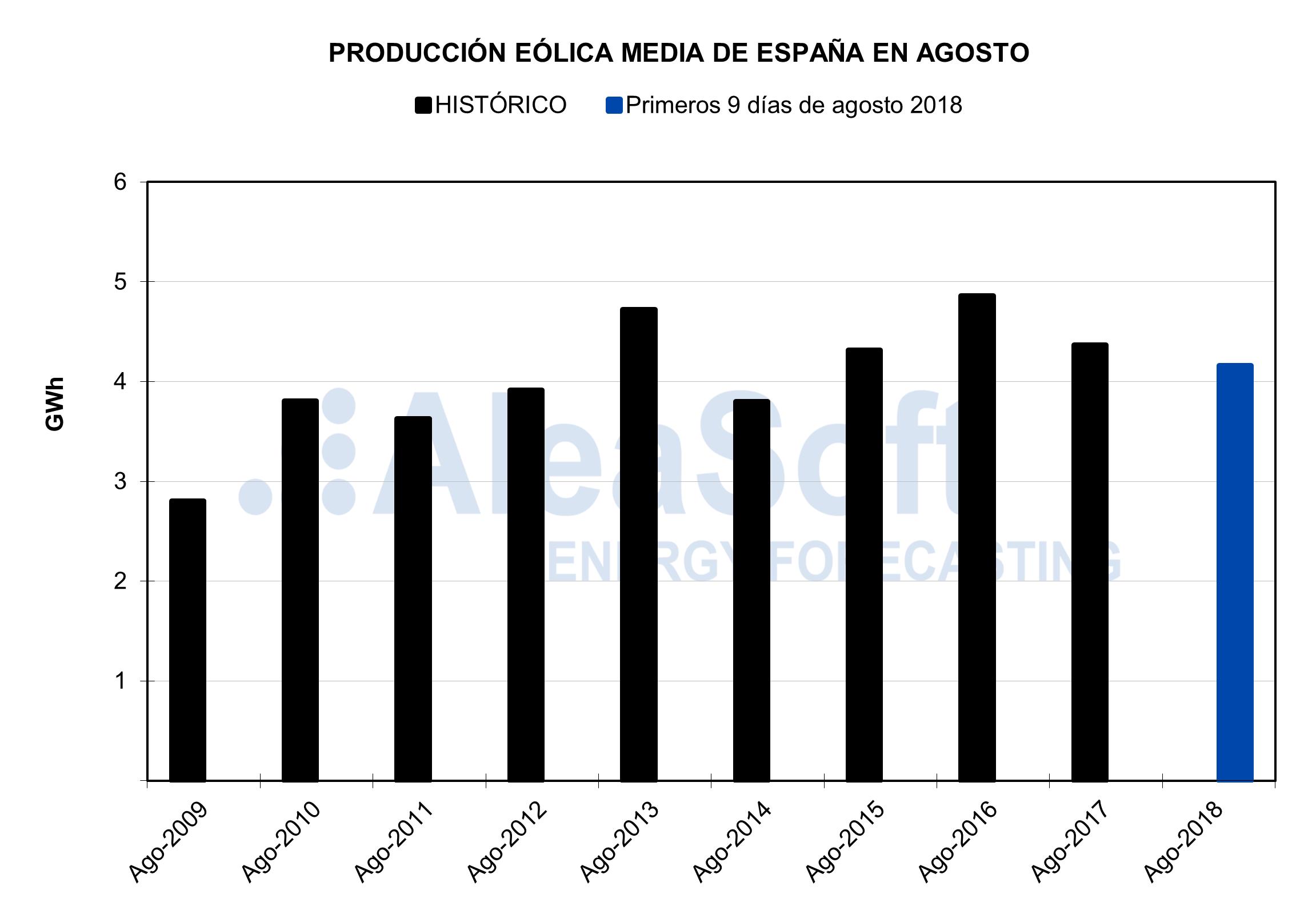 AleaSoft - Producción eólica de España