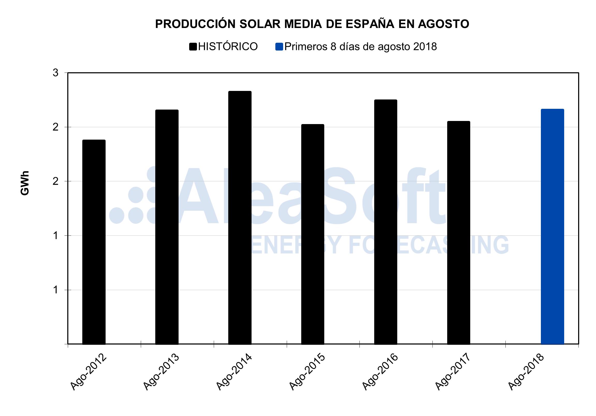 AleaSoft - Producción solar de España