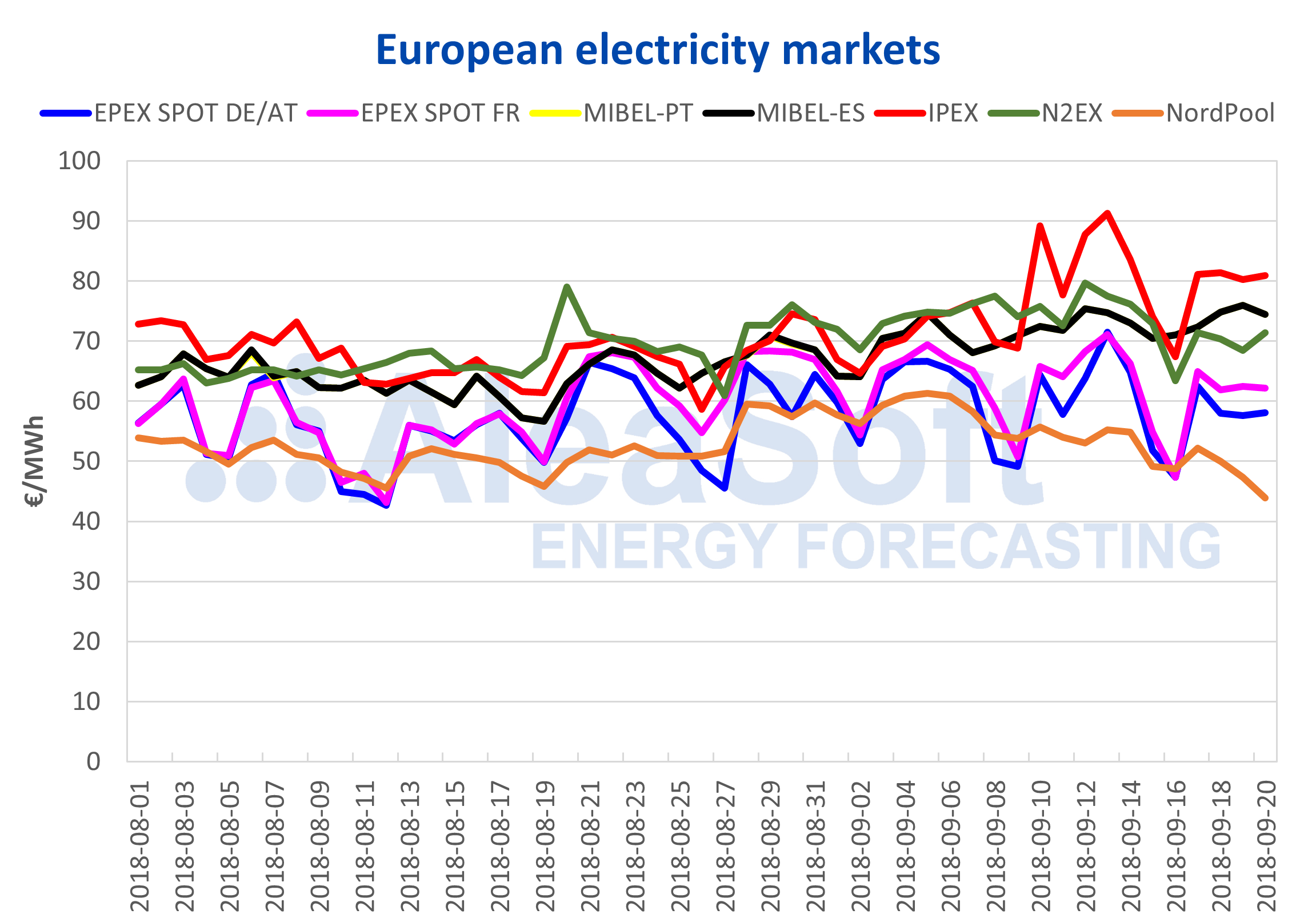 AleaSoft - Fall of the electricity futures for Spain and Portugal