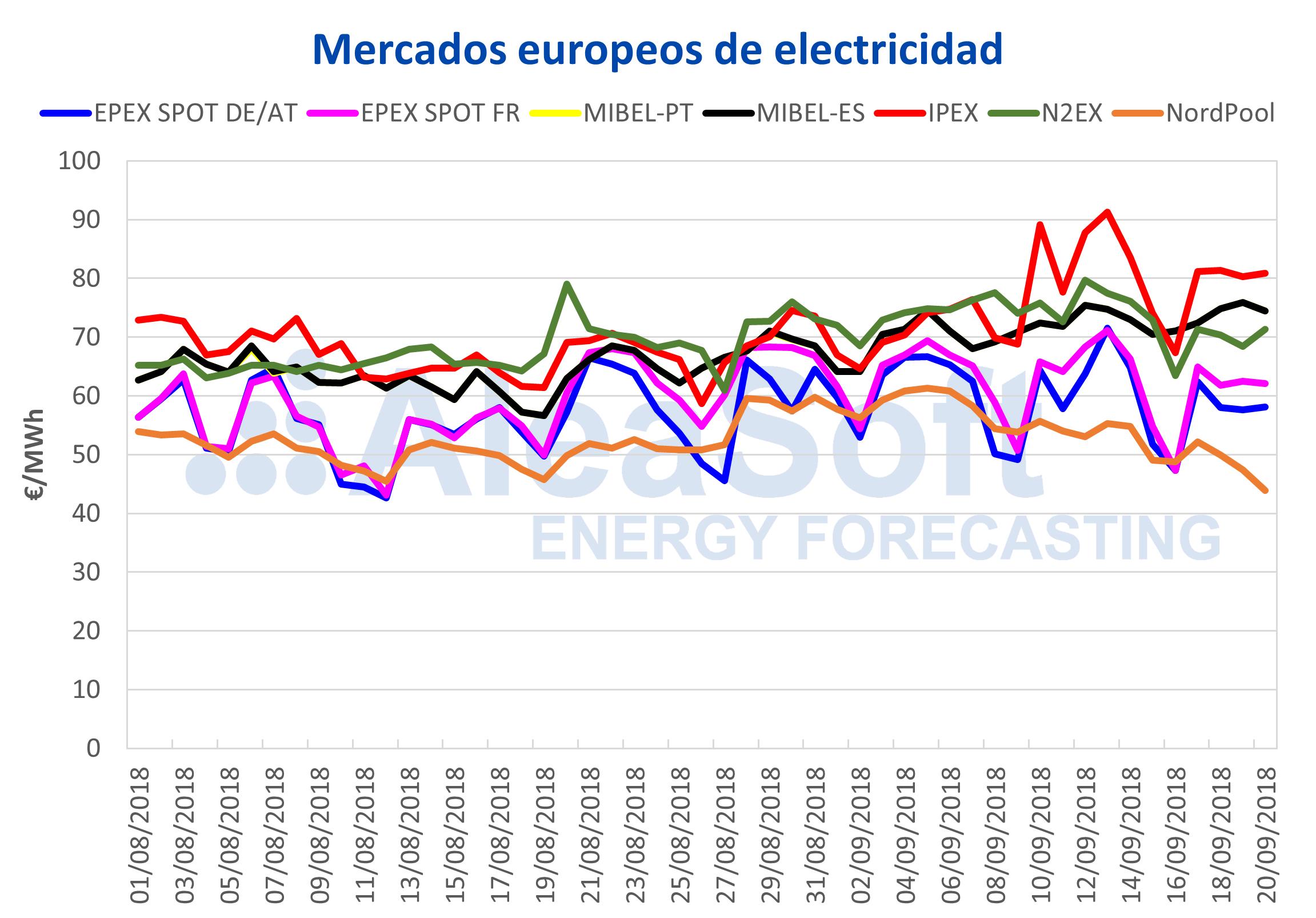 AleaSoft - Caída de futuros de electricidad para España y Portugal