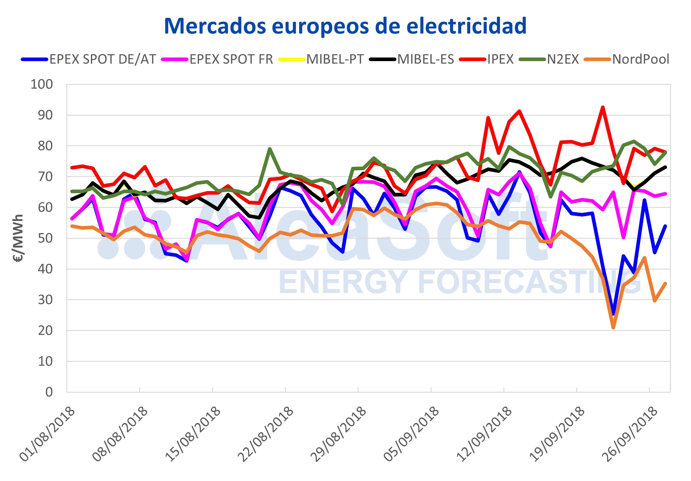 AleaSoft - Precio de mercados europeos de electricidad