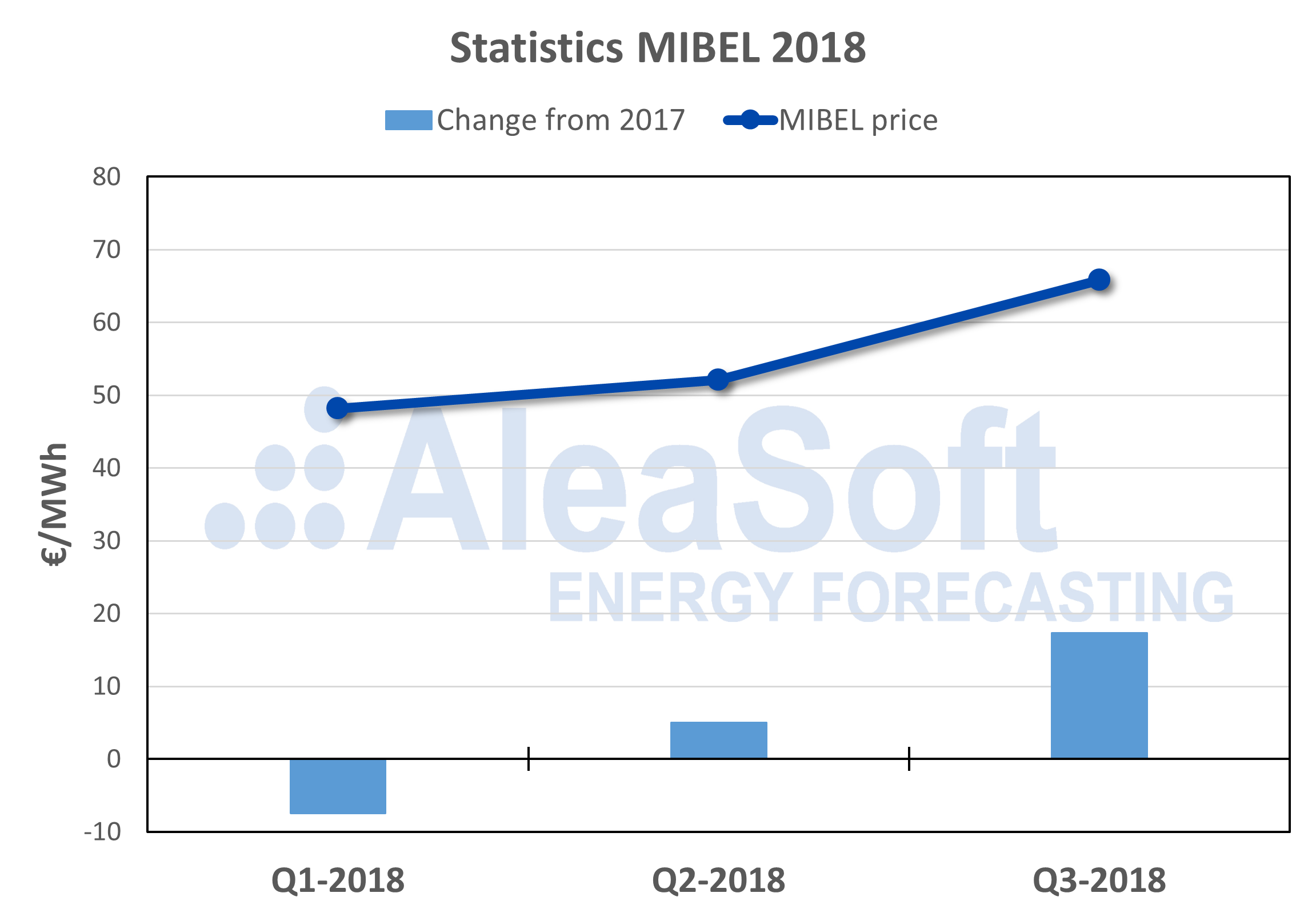 AleaSoft - Electricity market price MIBEL 2018