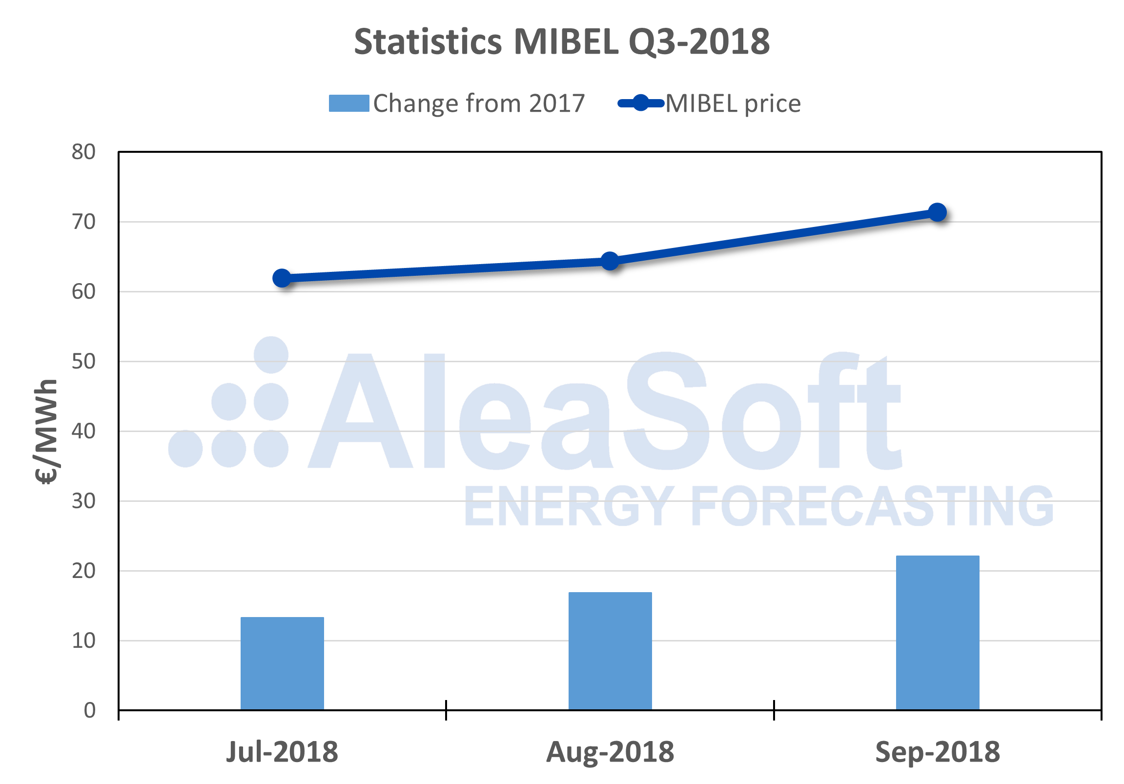 AleaSoft - Electricity market price MIBEL Q3