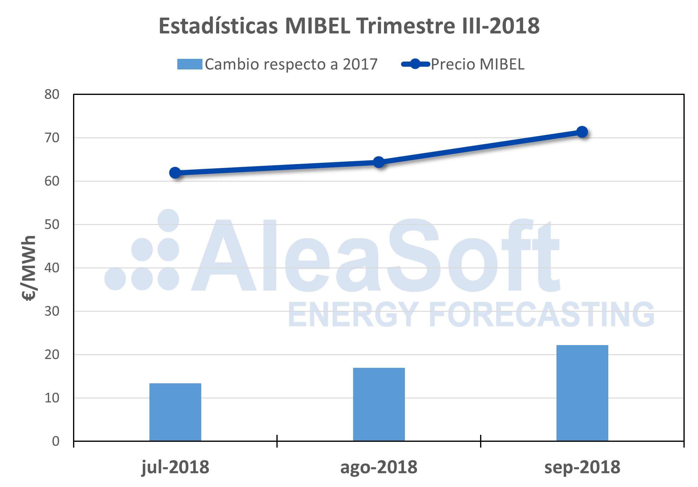 AleaSoft - Precio mercado electricidad MIBEL 2018