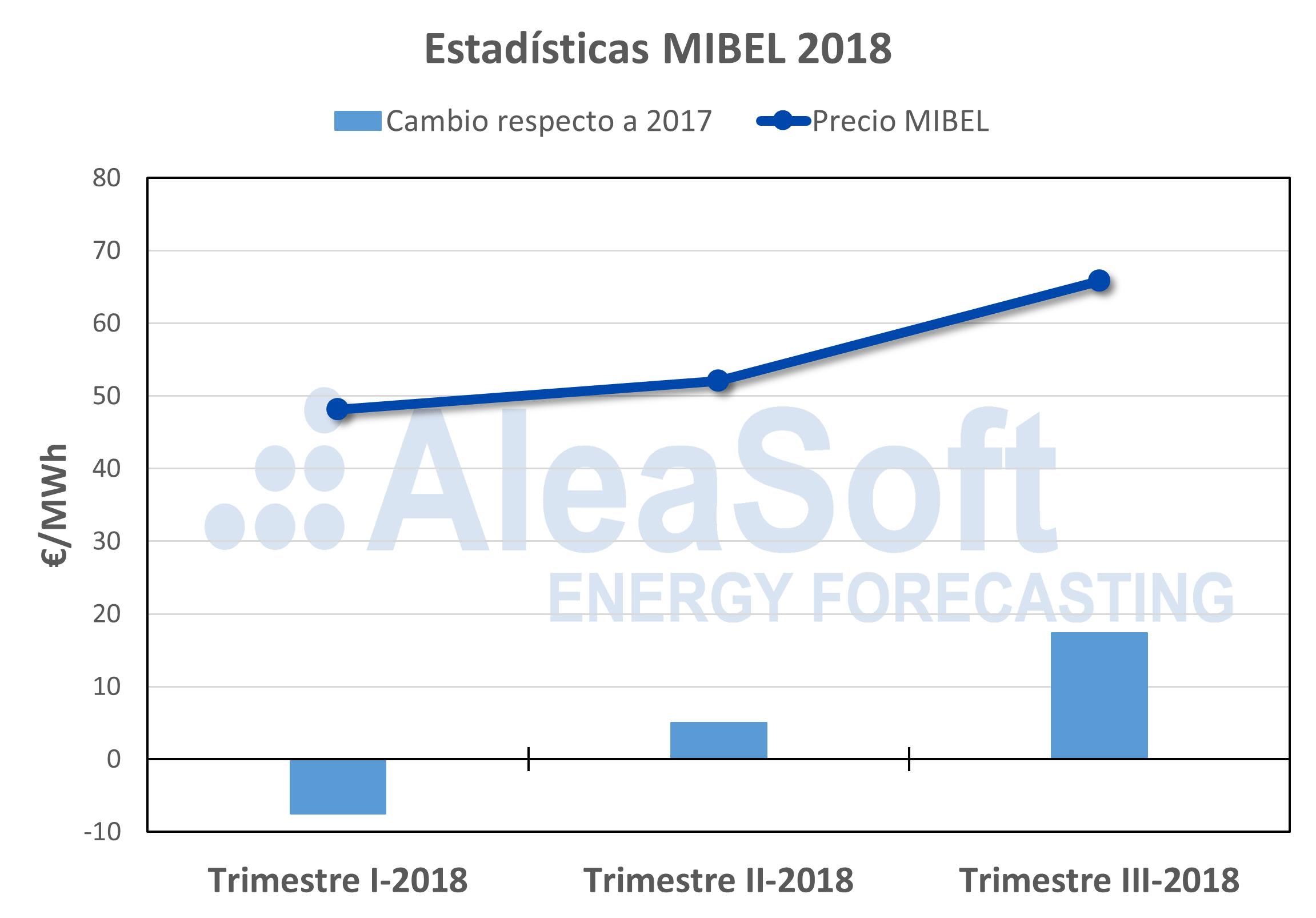 AleaSoft - Precio mercado electricidad MIBEL Q3