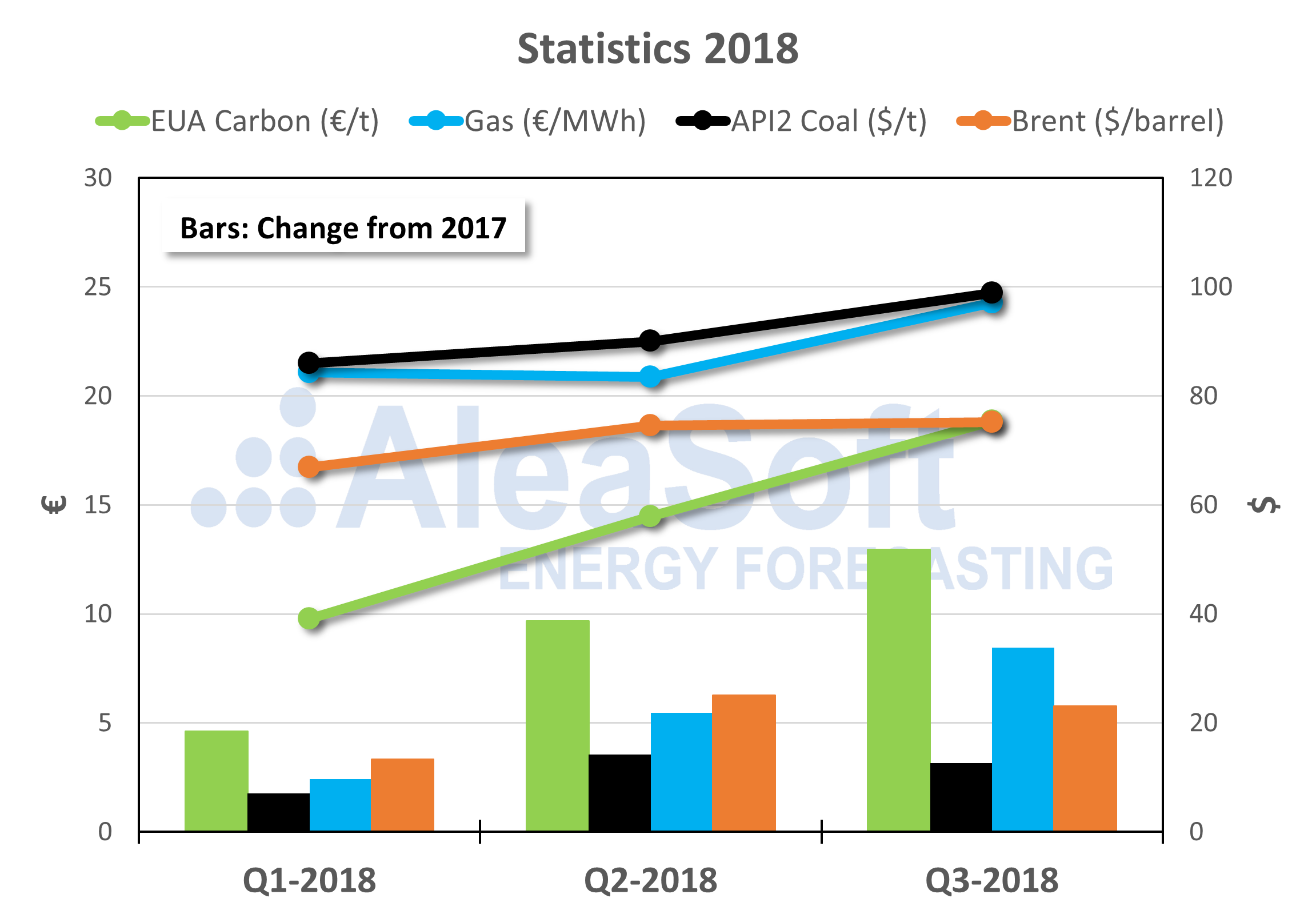 AleaSoft - Price carbon brent gas coal europe