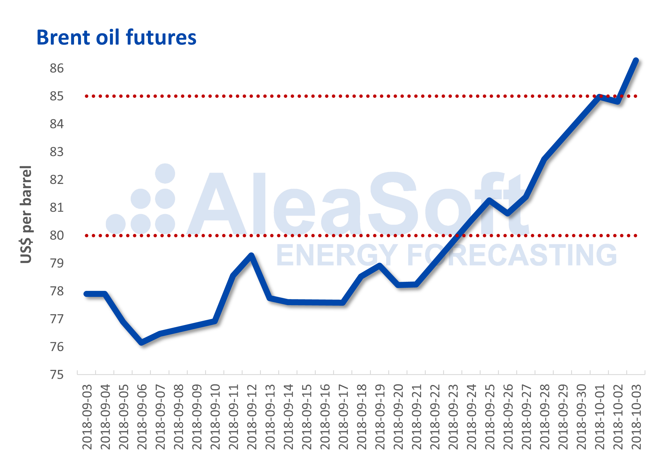 AleaSoft - Brent oil future prices