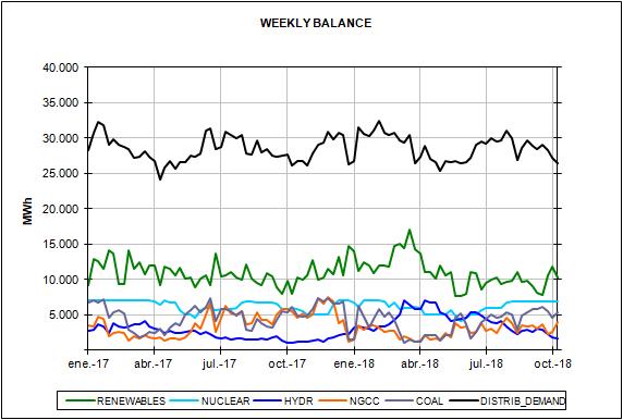 report Spanish energy market prices